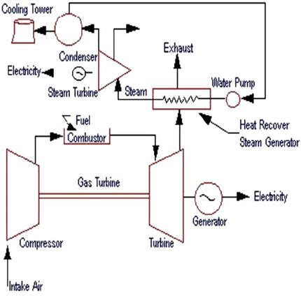 combined cycle cogeneration gas turbine system