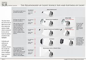 Simpleslr portrait lighting simpleslr hands on for Outdoor photography lighting tips pdf