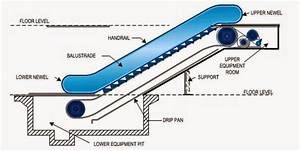 Basic Components Of Escalators