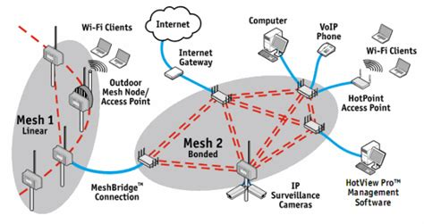 jdl solutions high speed wireless networking