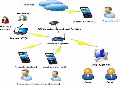 Ordering System Automated Customer Feedback Semantic