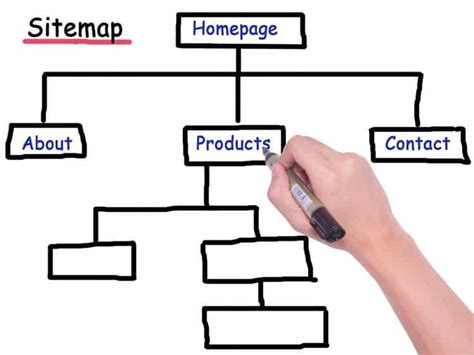 How Create Sitemap Using The Yoast Seo