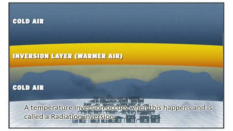 Temperature Inversions - YouTube
