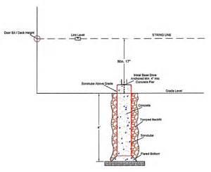 Sinking Borough Zoning Map Deck Building Deck Building Post Holes