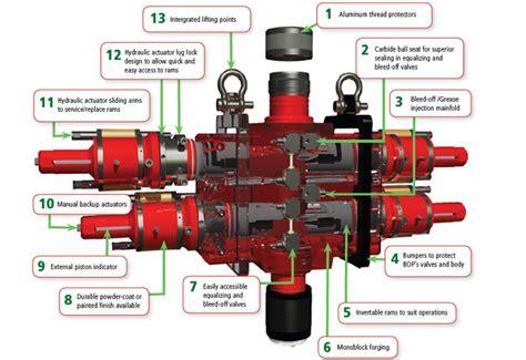 Hydraulic Blowout Preventer – NEWCORE GLOBAL PVT. LTD