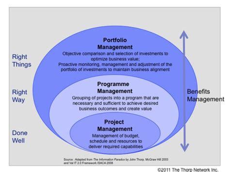 project management solution  project portfolio