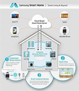 Samsung Smart Home Aims To Integrate All Your Smart