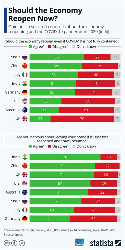 Should the economy reopen? #Infographic - Visualistan
