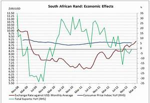 Weak South African Rand: Risk To Inflation, Opportunity ...