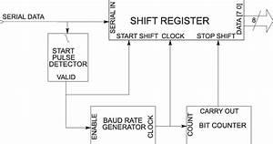 Block Diagram Describing The Serial To Parallel Converter