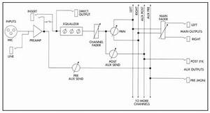 The Ins And Out Of Audio Signal Paths