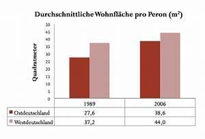 Holzvergaser Wieviel Kw Pro M2 : wieviel nebenkosten pro qm free umlagefhige und nicht ~ Articles-book.com Haus und Dekorationen