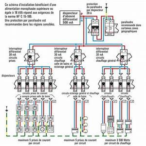 schema electrique maison gratuit tuto electricite With schema installation electrique maison individuelle