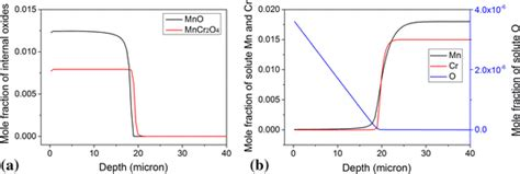 Internal Oxidation Steels Simulations