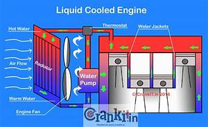 What Is A Liquid Cooled    Water Cooled Engine