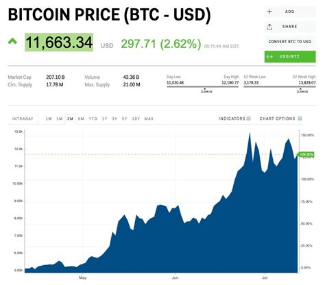 Fed Chair Powell just called bitcoin a 'speculative store ...