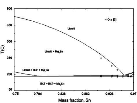 Mg Zn Phase Diagram by The Phase Diagram Of Sn Mg Zn System For 3 Wt Zn 22