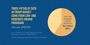Federal Poverty Chart 2017 Week 2 Stop Trump 39 S Starvation Budget Just Harvest