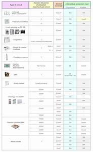 Section Fil Electrique : tableau de sections de c bles ou fils lectriques par type ~ Melissatoandfro.com Idées de Décoration