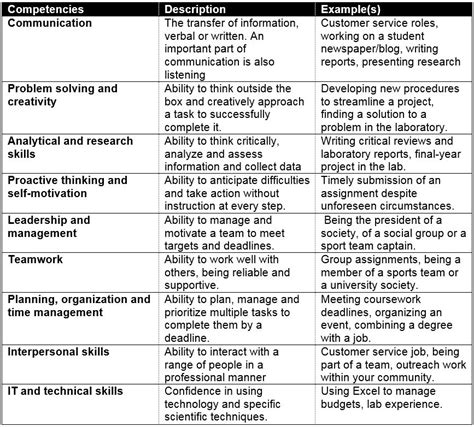 Exles Of Skills To Put On Resume by Exles Of Transferable Skills From Biochemistry