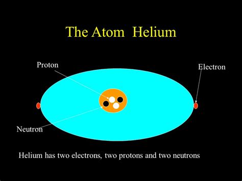 Helium Protons Neutrons Electrons by Atomic Structure Ppt