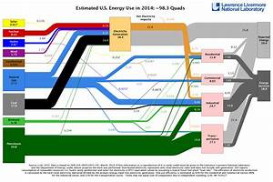 Slight Increase In American Energy Use In 2014  But Carbon