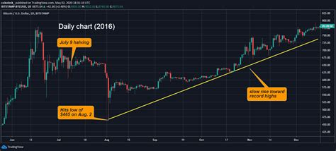 2 what happened with bitcoin at bitcoin halving? Bitcoin halving: What does this mean and what will its effect be? - BLOG - ARCOTICS