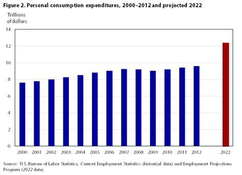 industry employment and output projections to 2022 monthly labor review u s bureau of labor