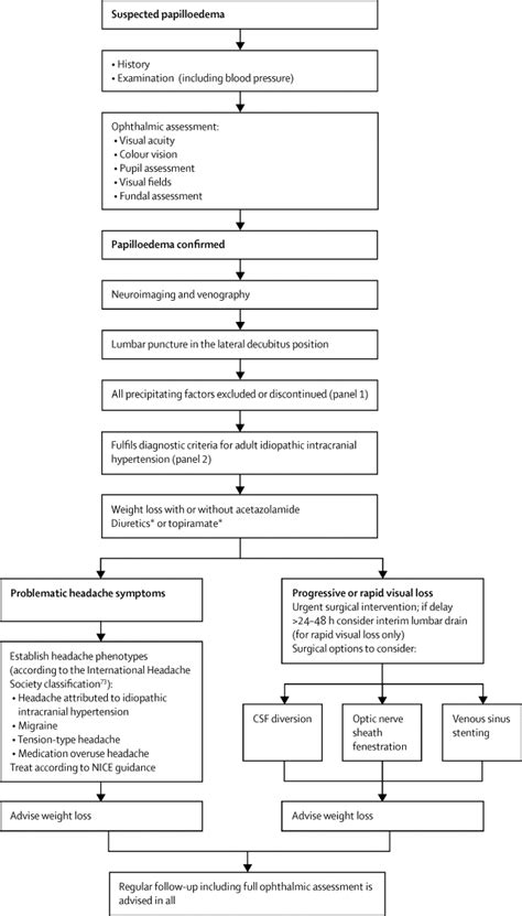 Understanding idiopathic intracranial hypertension