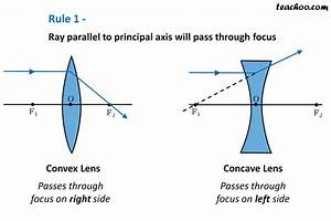 Rules For Drawing Ray Diagram In Convex And Concave Lens
