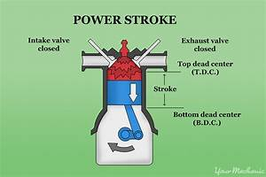 How To Understand Compression And Power Systems In Small Engines