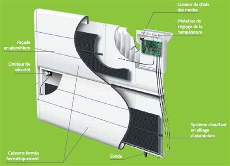 Chauffage électrique à Inertie