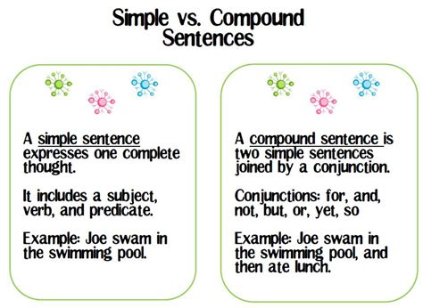 Live Love Speech {new} Formulating And Identifying Simplecompound Sentences