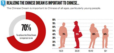 The Chinese Dream vs. the American Dream - China Real Time