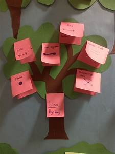 They Made Their Own Geome U0026quot Tree U0026quot  From One Of These Topics