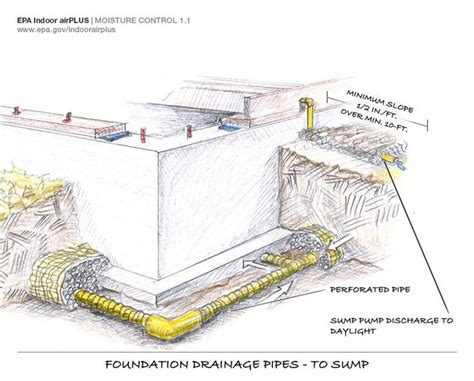 20 best images about residential drainage on concrete patios gutter drainage and