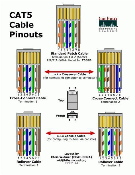 Image Result For Cat Cable Diagram Ethernet