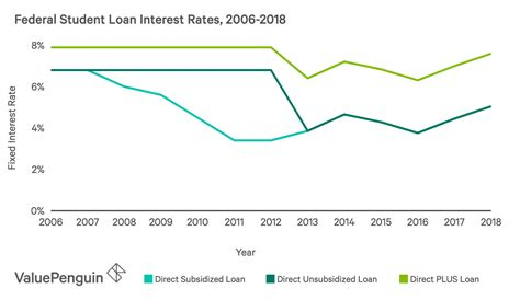 Student Loan Interest Rates 2019