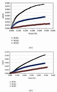 Change Of Fractional Resistance With Flexural Strain For