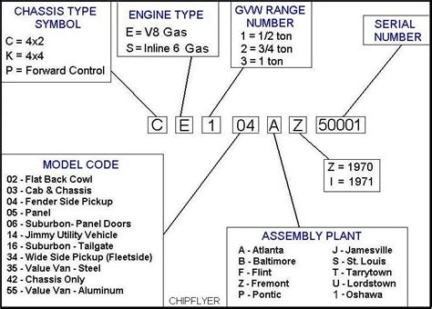 Download Free Buick Engine Serial Numbers Software