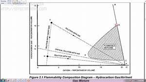 Flammability Diagram   Important Tips