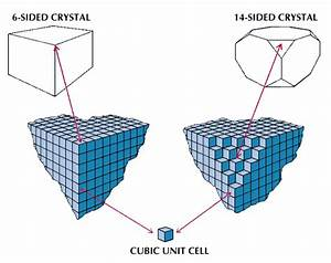 Unit Cell  Crystals