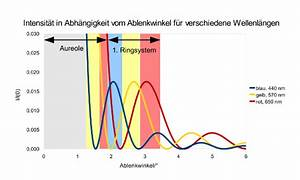 Intensität Berechnen : wissenstexte korona ~ Themetempest.com Abrechnung