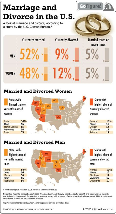 marriage  divorce statistics nationwide infographic