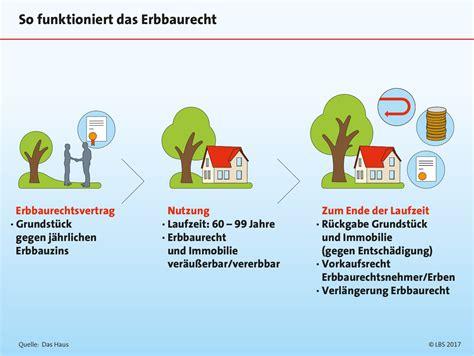 Erbbaurecht Grundstueck Auf Zeit by Erbbaurecht Ohne Eigenes Grundst 252 Ck Zum Eigenheim
