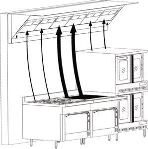 SmartAire? Energy Efficient Commercial Kitchen Hood