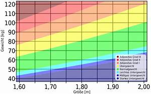 Bmi Jugendliche Berechnen : bmi gewichtstabelle gewichtstabelle mit abnehmplan ~ Themetempest.com Abrechnung