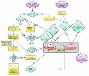 File Deletion Process On English Wikipedia  Flowchart  Jpg