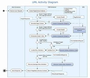 5 Of The Best Software For Uml Diagrams To Use On Windows 10
