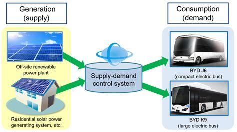 kyocera fineceramics gmbh kyocera und byd japan arbeiten gemeinsam an einem integrierten energieversorgungssystem f 252 r